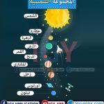 المجموعة الشمسية 🖨️ عربي 🖨️ وسائل تعليمية